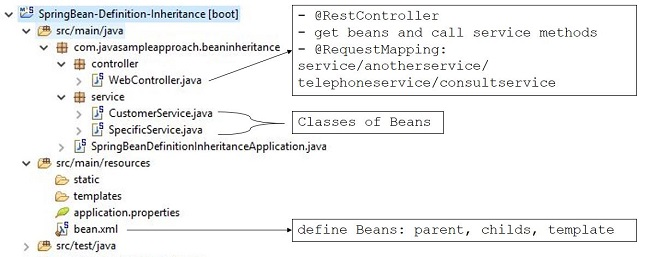 beandefinheritance-projectstructure