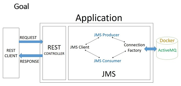 How to use Spring JMS with ActiveMQ – JMS Consumer and JMS Producer