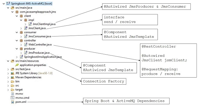 springjms-activemq-project-structure