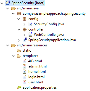 Spring Security - project structure