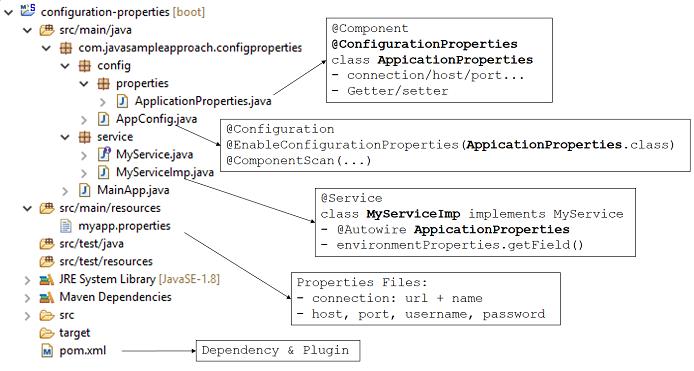 configproperties-structure1