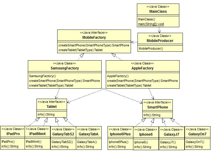 java design pattern - abstract factory pattern uml