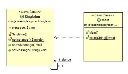 java design pattern singleton pattern