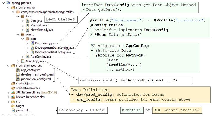 springprofiles-structure