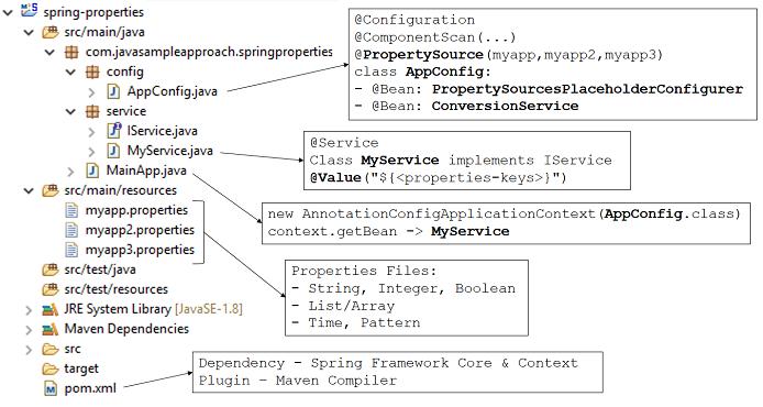 springproperties-structure