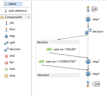 programatics flow decision