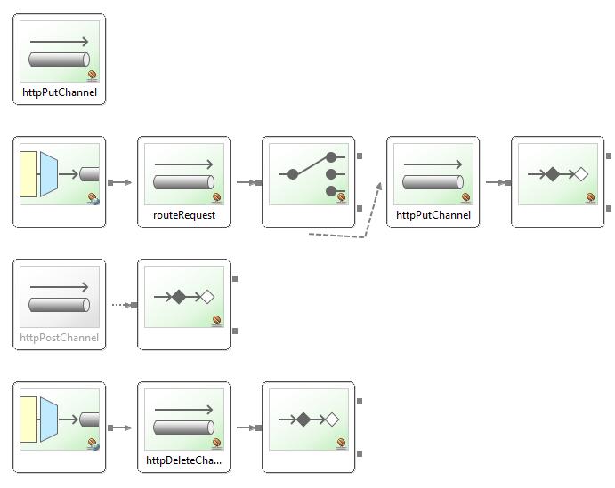 Spring Boot Spring Integration Http Inbound Channel - inbound adapter
