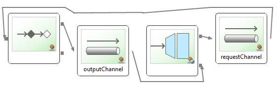 Spring Boot Spring Integration Http Inbound Channel - inbound gateways