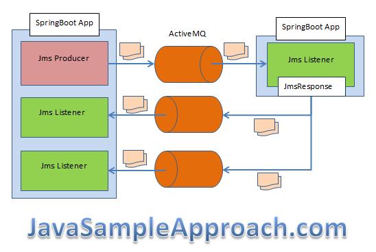 SpringBoot-ActivMQ-Response-Management-application-JmsResponse-architecture-1
