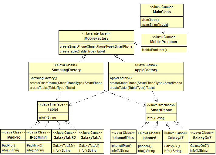 java design pattern - Abstract Factory Pattern