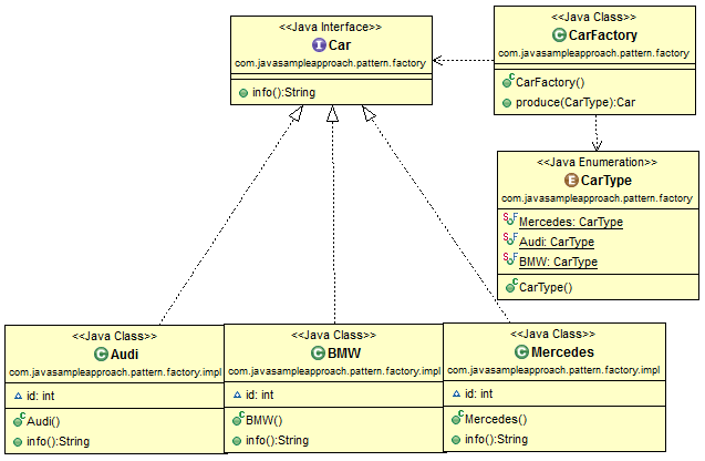 java design pattern - Factory Pattern