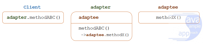 java design pattern - adapter-pattern-diagram