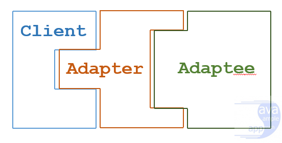 java design pattern - adapter-pattern-overview