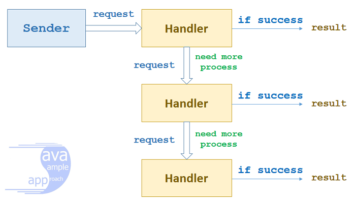 java design pattern - chain-of-responsibility-overview