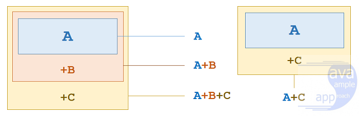 java design pattern - decorator-pattern-overview
