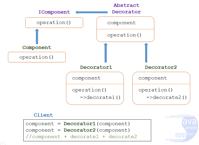 java design pattern - decorator-pattern-structure