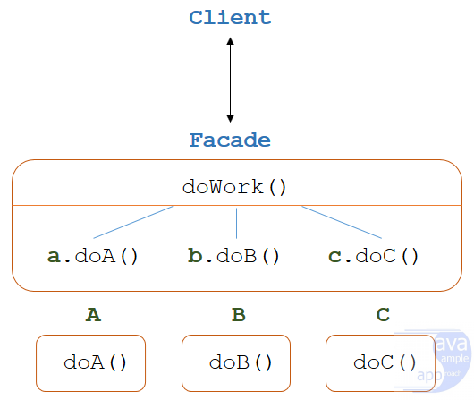 java design pattern - facade-pattern-overview
