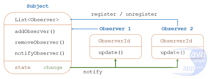 java design pattern - observer-pattern-overview