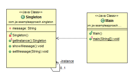 java design pattern - singleton pattern
