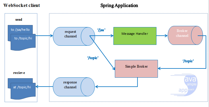 spring-websocket-architecture-new-ws