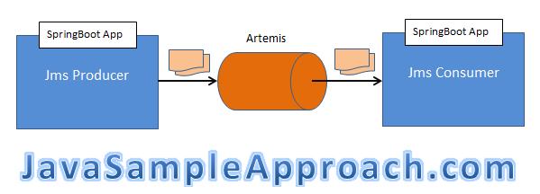 springboot-artemis-architecture
