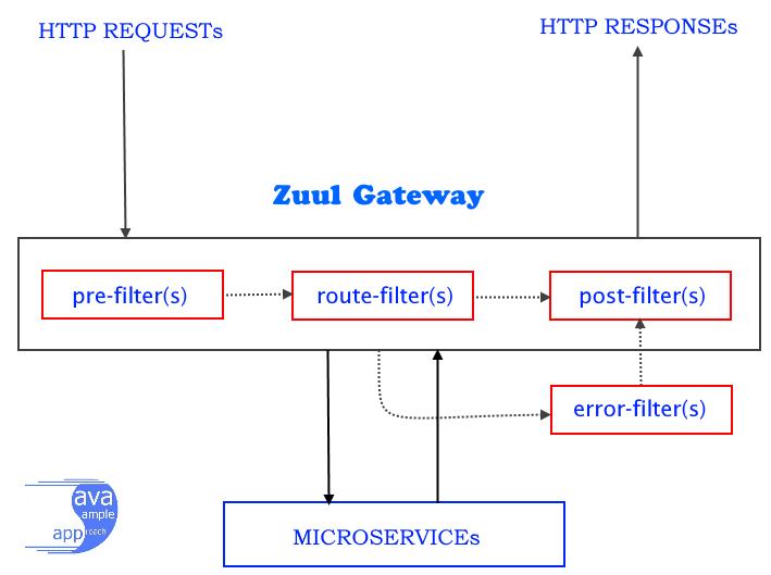 zuul-gateway-1