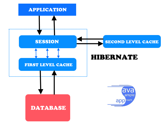 Hibernate Batch Processing - hibernate caching