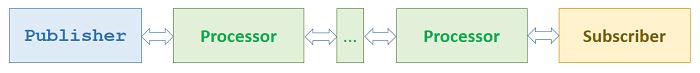 reactive-stream-pubisher-processer-subscriber
