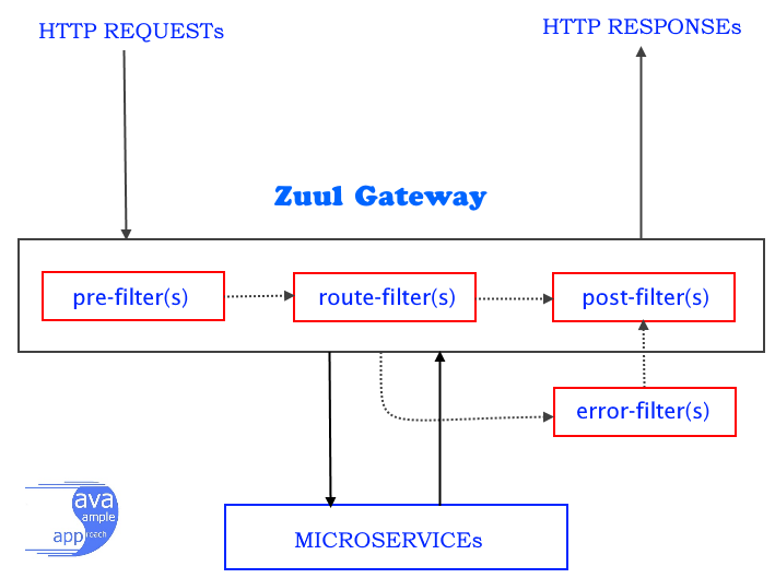 How to configure SpringCloud Zuul - Routing and Filtering