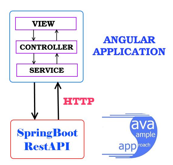 angular http service architecture
