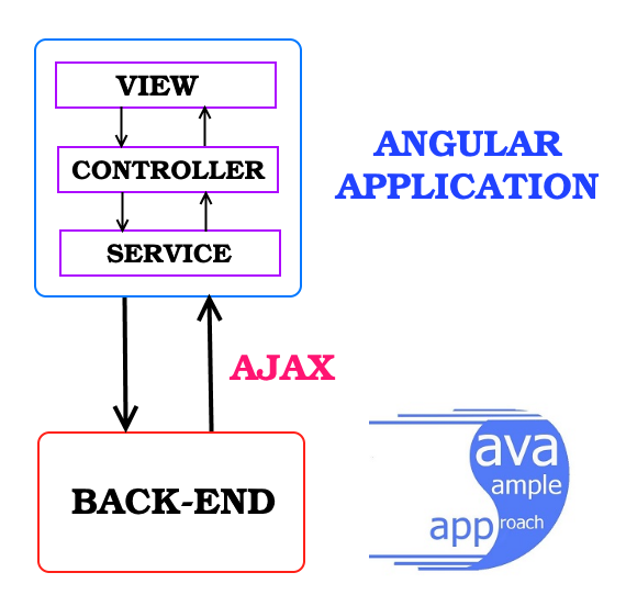 angular service architecture