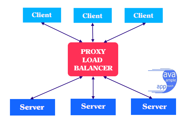 spring cloud ribbon - proxy load balancer