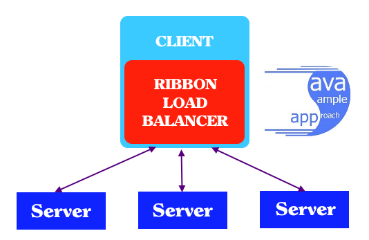 spring cloud ribbon - ribbon load balancer