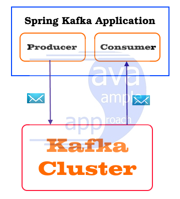 Spring Kafka Application - architecture