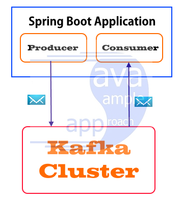 Spring Apache Kafka Application