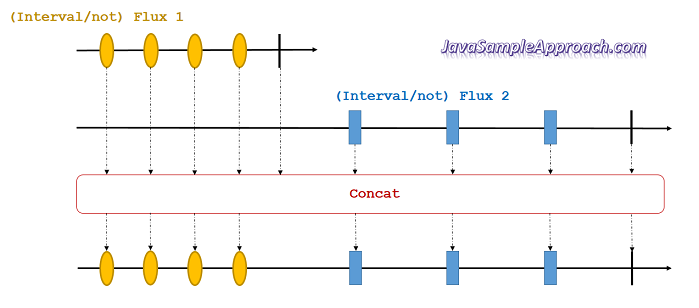 reactor-combine-publishers-concat