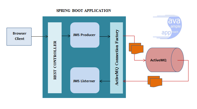 spring activemq connectionfactory - architecture ws