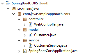 Spring CORS example using @CrossOrigin - Spring Boot » grokonez