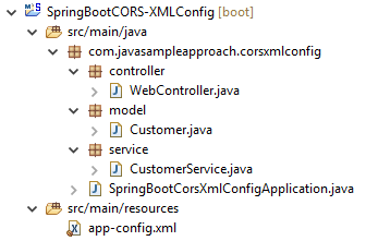 spring-cors-xmlconfig-structure