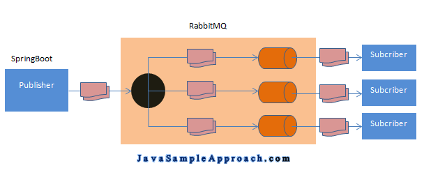 Spring RabbitMq Publish–Subscribe pattern - architechture