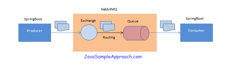 Spring RabbitMq - Send Java Objects - architecture