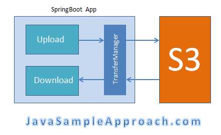 SpringBoot Amazon S3 MultipartFile - upload-download - architecture