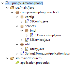 SpringBoot Amazon S3 starter - project structure