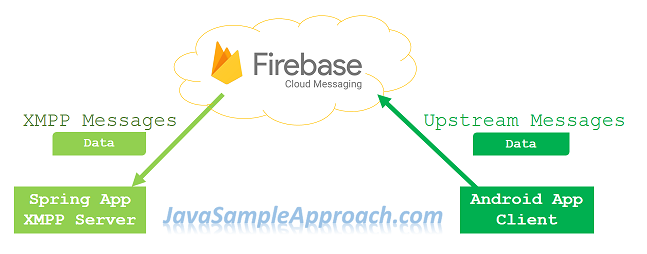 fcm-xmpp-server-upstream-message-spring-integration-architecture