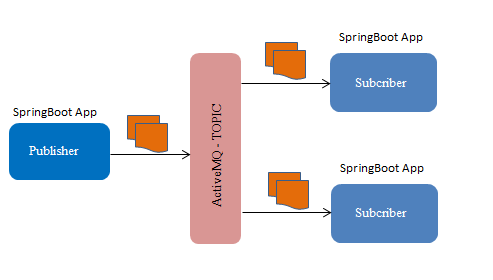spring activeMq - publiser subcriber