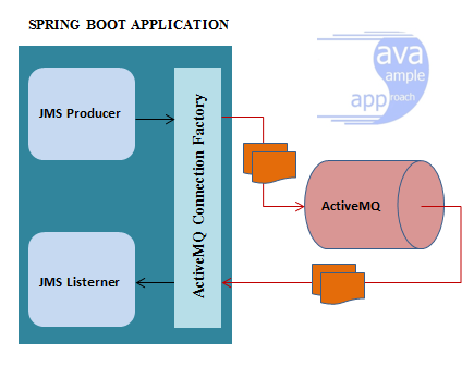 spring activemq java object message - architecture ws