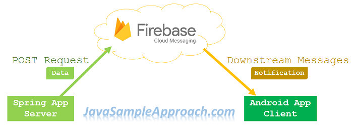 spring-boot-fcm-push-notification-architecture