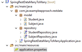 spring data rest hal many to many - project structure