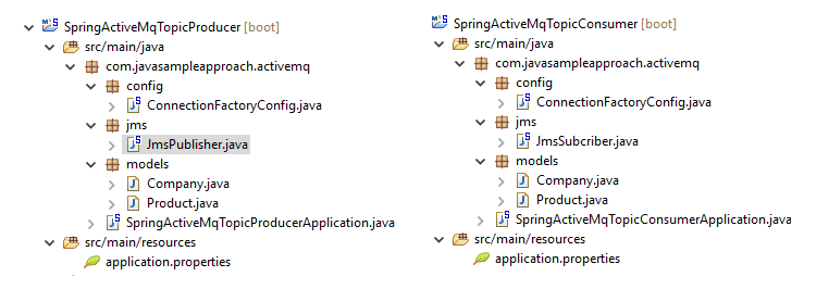 spring jms activeMq topic- project structure