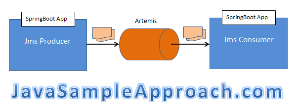 springboot artemis - architecture